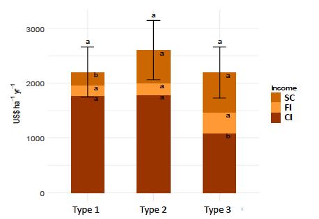 Revenus générés (ou épargnés) par le cacao (CI), la commercialisation des fruits (FI) ou la consommation des fruits par la famille du producteur (SC) selon le Type agroforestier (T1, T2 ou T3)