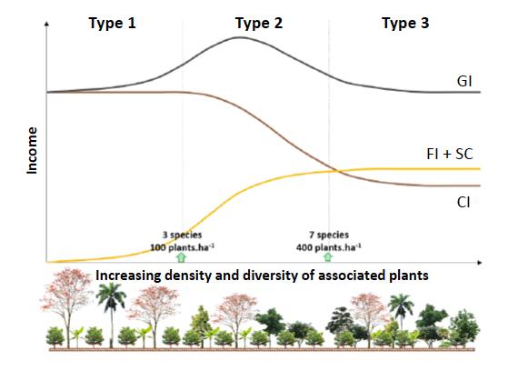 Evolution des différents types de revenus et du revenu global (GI, Global Income) selon la densité des modèles agroforestiers étudiés